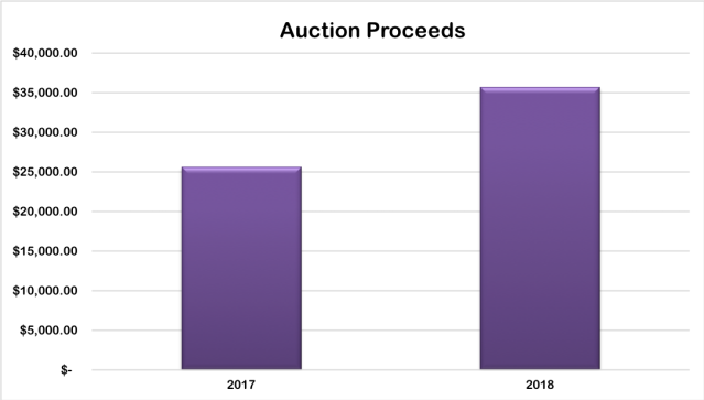 auction2018
